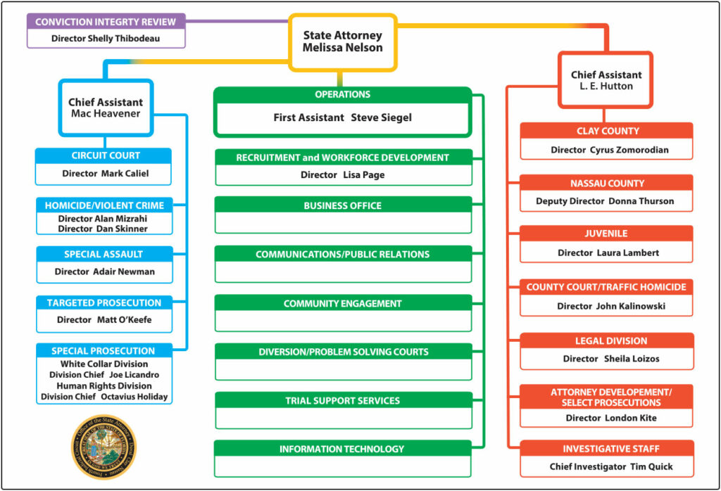 Office Organizational Chart State Attorney Office For